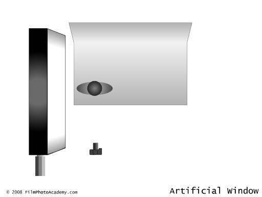 source lastolite diagram create achieve Simon Q. Walden, FilmPhotoAcademy.com, sqw, FilmPhoto, photography